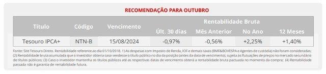 Santander indica o que comprar em outubro no Tesouro Direto