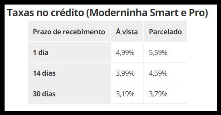 Moderninha Pro ou Moderninha Smart - taxas no crédito