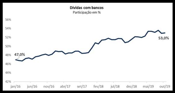 Dívidas com bancos