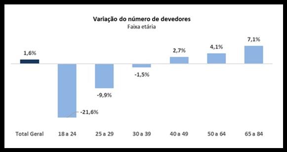 Variação do número de devedores