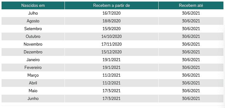 calendario do PIS