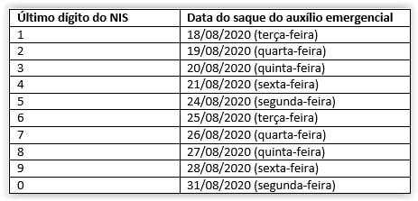 calendario da quinta parcela do auxilio emergencial