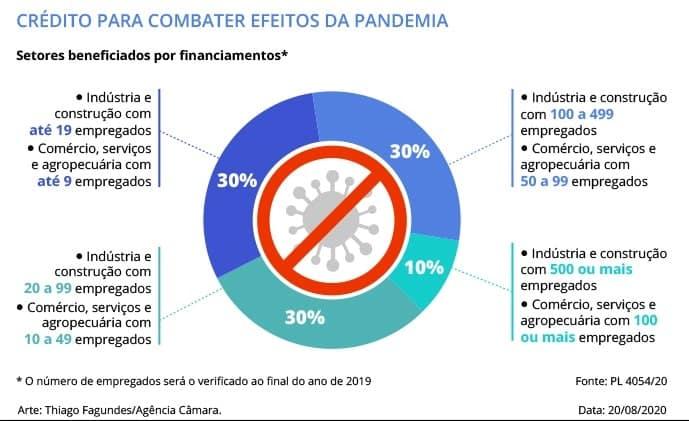 infografico credito pandemia