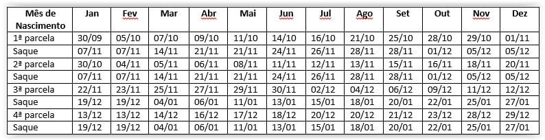 calendario da parcela extra do auxilio emergencial de quem recebeu em Abril