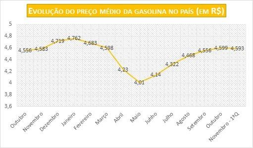 Evolução do Preço da Gasolina - Fonte: ValeCard