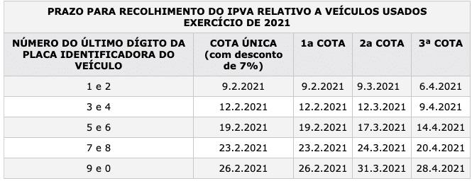 Calendário para pagamento do IPVA 2021 PE