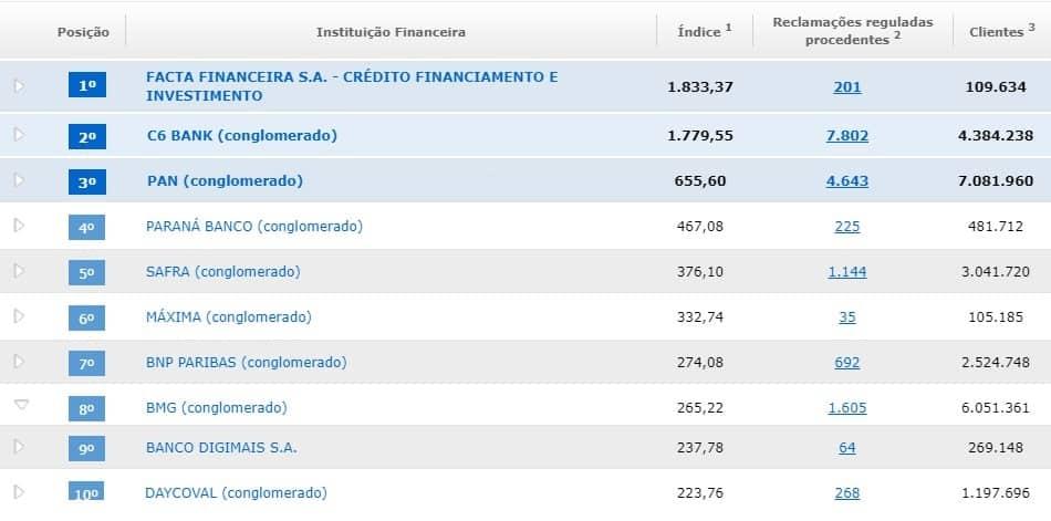 top 10 ranking de reclamações do Banco Central