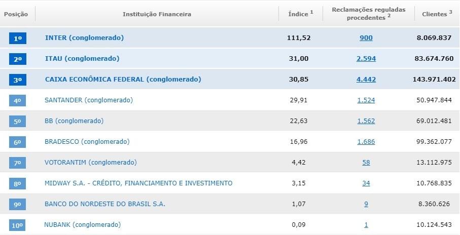 top 10 reclamações do Banco Central