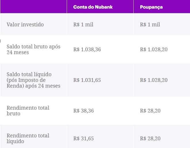 rendimento conta do Nubank x Poupança