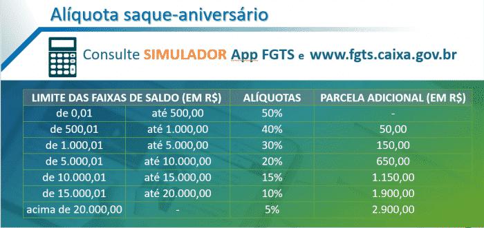 ALIQUOTA SAQUE-ANIVERSARIO DO FGTS