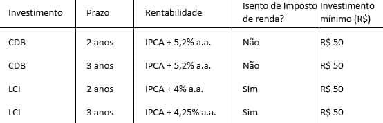 Banco Bari tabela investimentos renda fixa